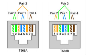 T568A and T568B Wiring Standards - Audiosyntax Productions